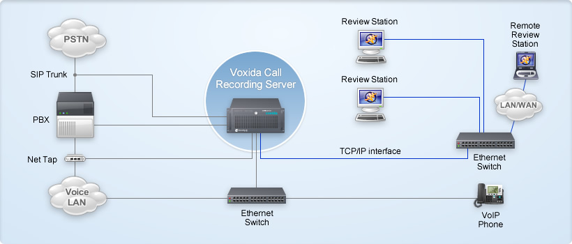 How to record voip calls actively passively and on the sip trunks voip call recording diagram ccuart Choice Image